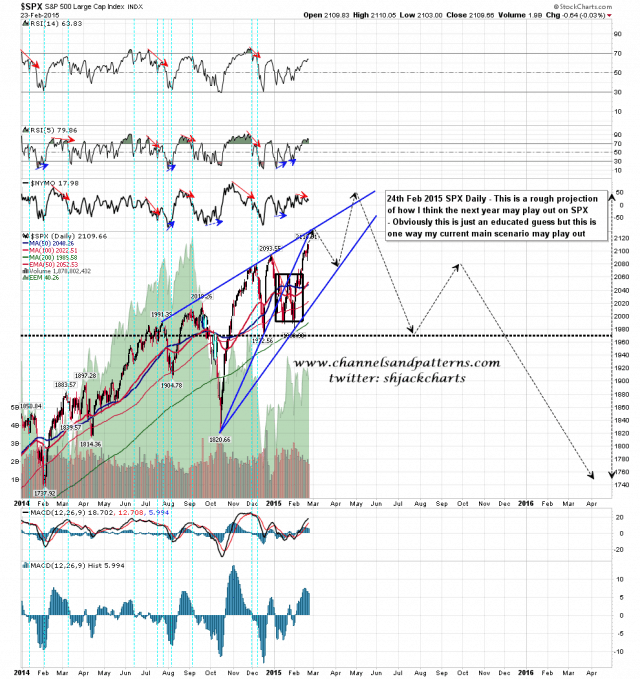 150224 SPX Daily Projection 150224