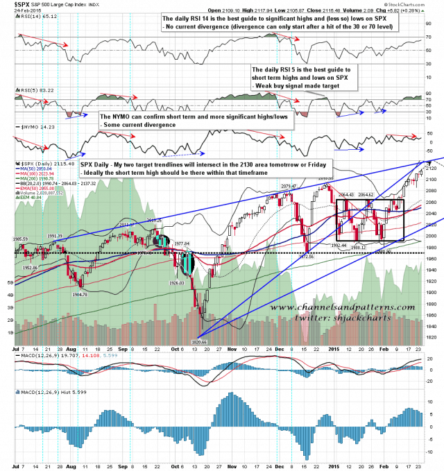 150225 SPX Daily Rising Wedge