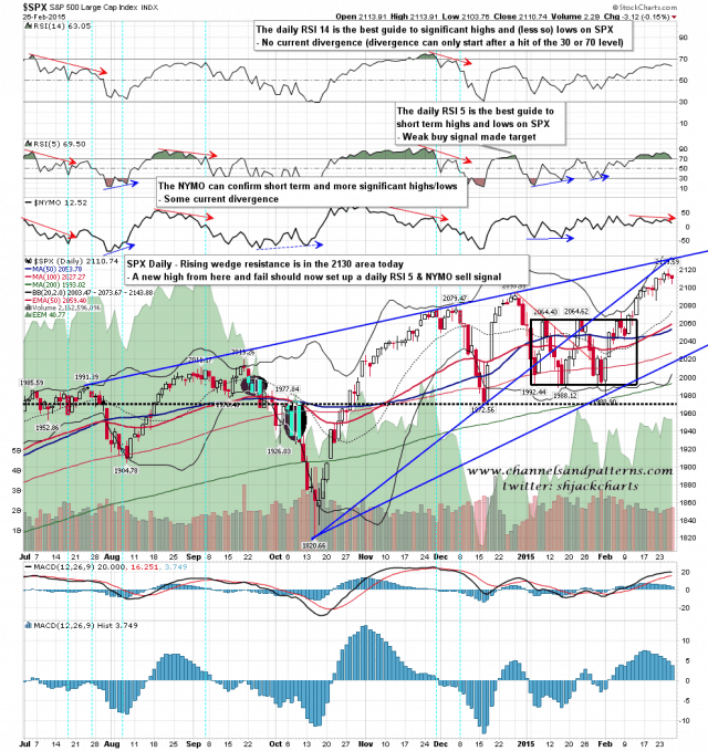 150227 SPX Daily Rising Wedge