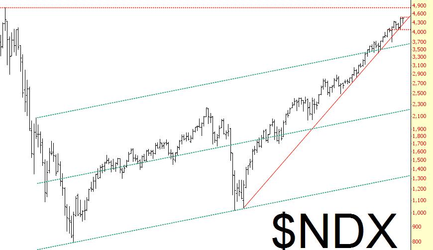 0321-ndx