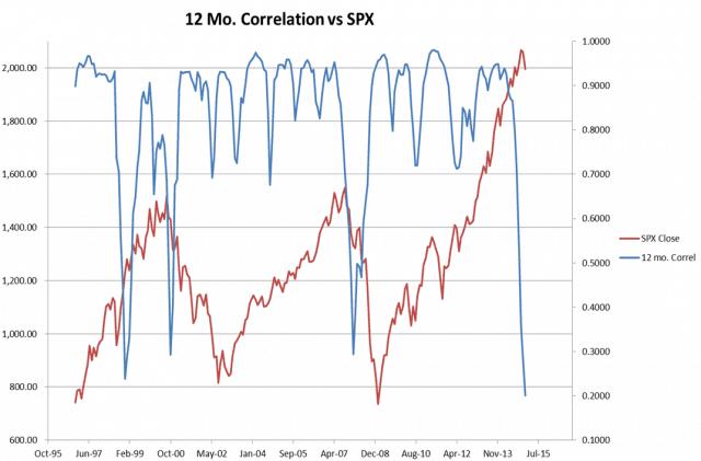 0330-correlation