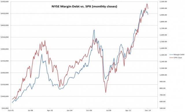 0330-margindebt