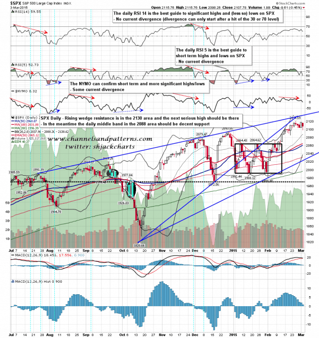 150304 SPX Daily Rising Wedge