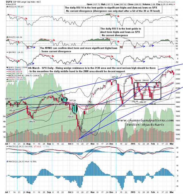 150305 SPX Daily Rising Wedge