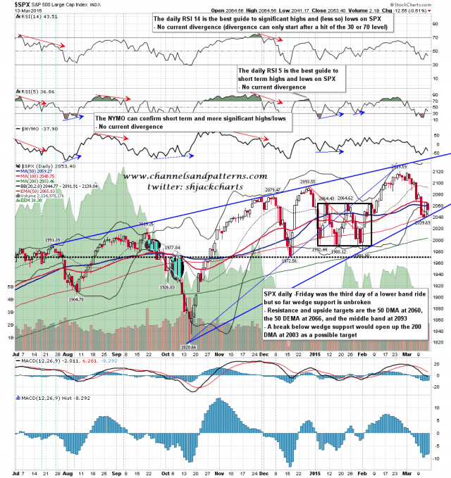 150316 SPX Daily Lower Band Ride