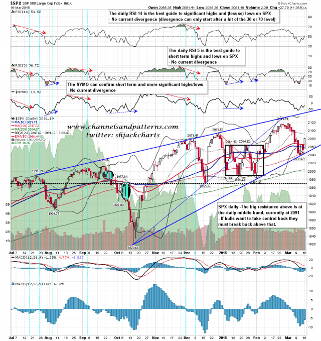 150317 SPX Daily Rising Wedge