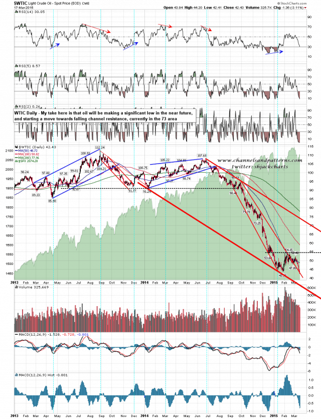 150318 WTIC Daily Falling Channel