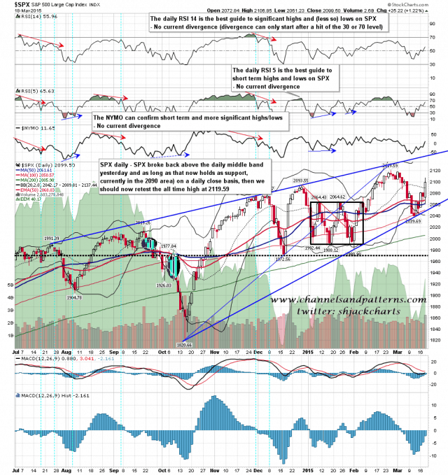 150319 SPX Daily Rising Wedge
