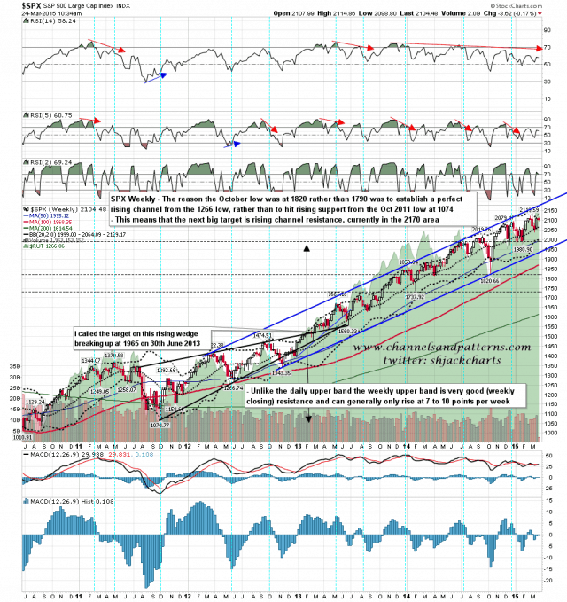 150324-I SPX Weekly Rising Channel