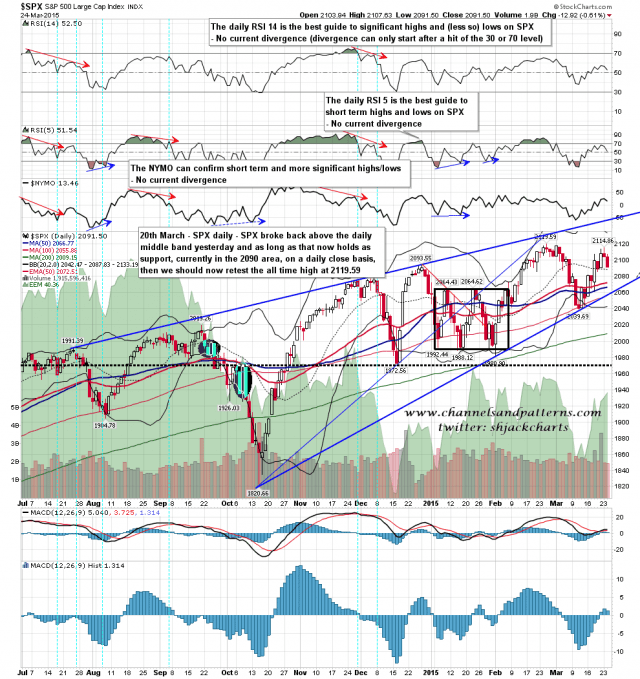 150325 SPX Daily Rising Wedge