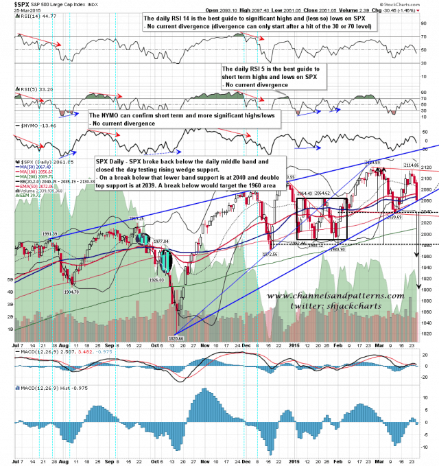 150326 SPX Daily Rising Wedge BBs MAs