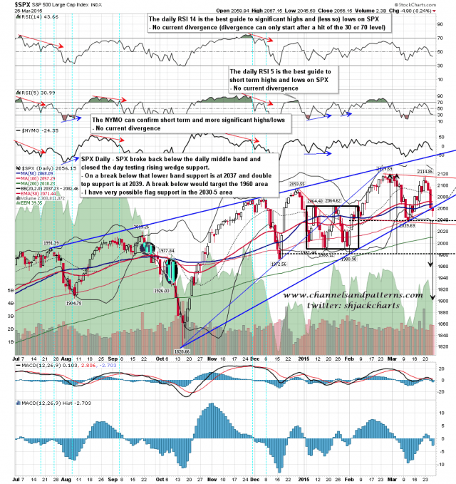 150327 SPX Daily Broken Rising Wedge Options