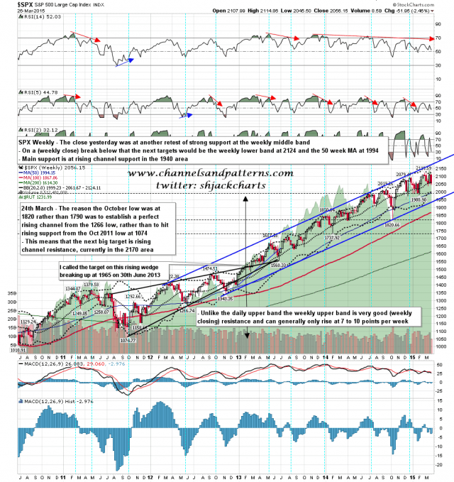 150327 SPX Weekly Rising Channel