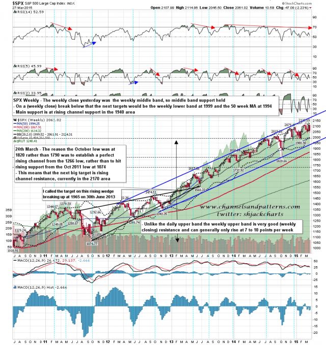 150330 SPX Weekly Rising Channel BBs MAs