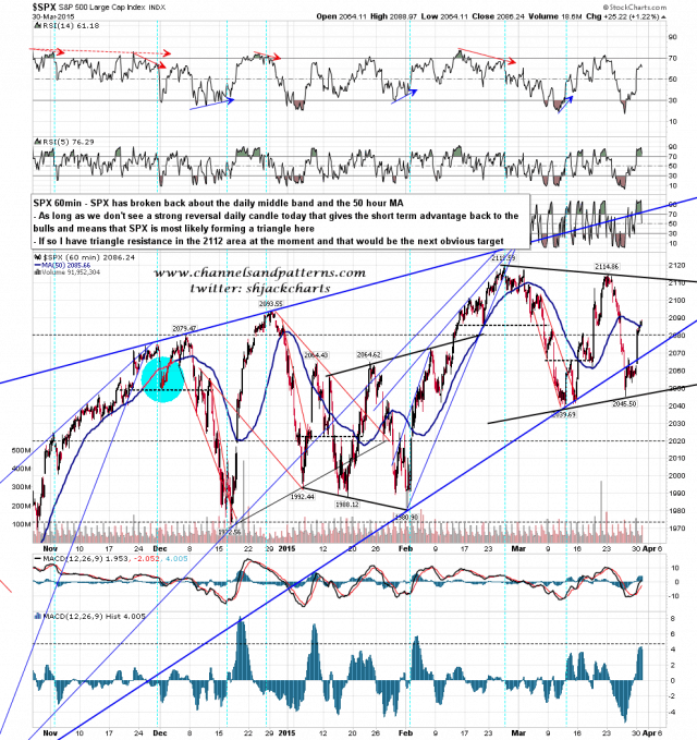 150331 SPX 60min Poss Triangle Forming
