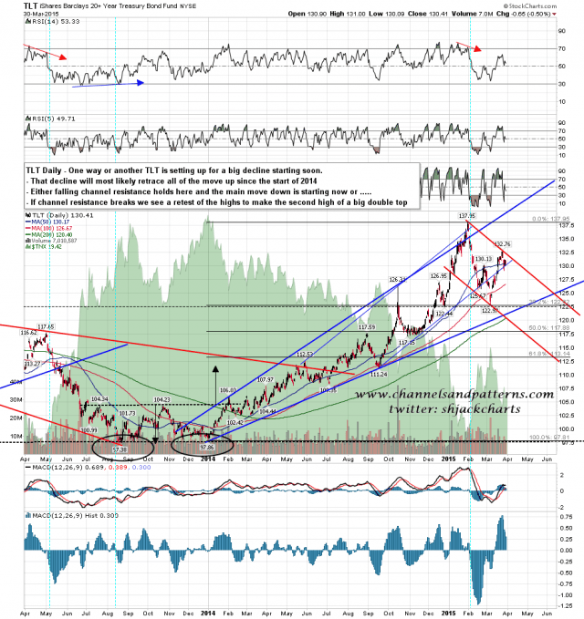 150331 TLT Daily Topping Options