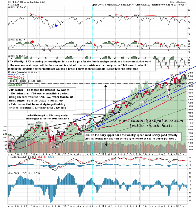 150401 SPX Weekly Channel BBs MA