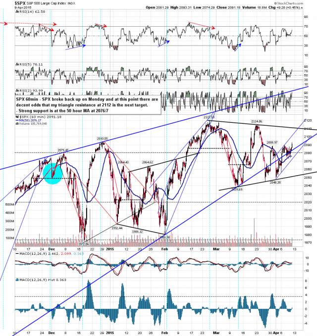 150410 SPX 60min Triangle and 50 hour MA