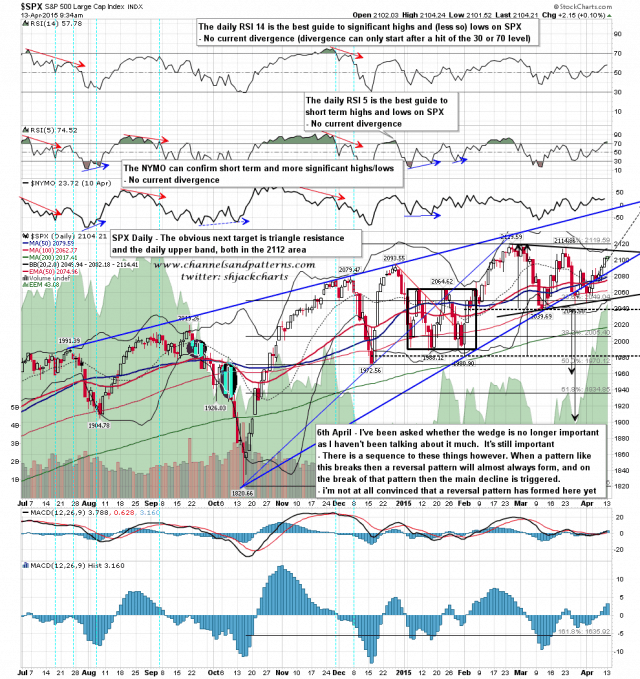 150413 SPX Daily Rising Wedge and Triangle