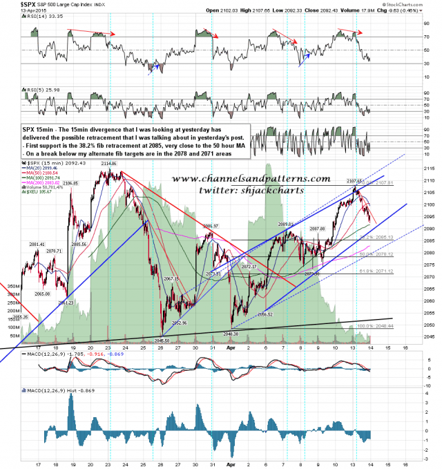150414 SPX 15min Patterns and RSI