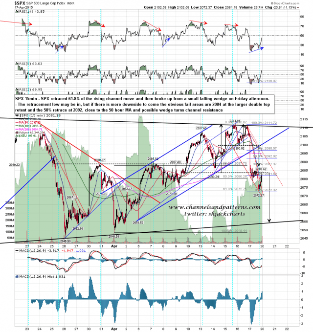 150420 SPX 15min Triangle and Internal Patterns