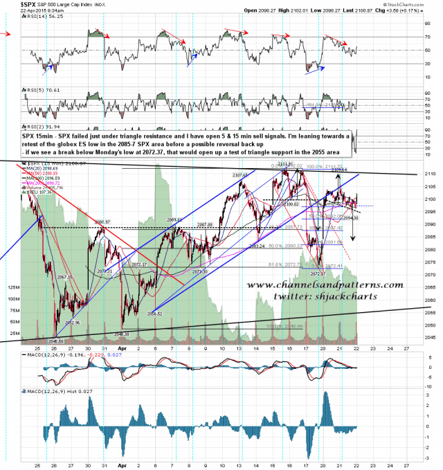 150422 SPX 15min Triangle and Signals