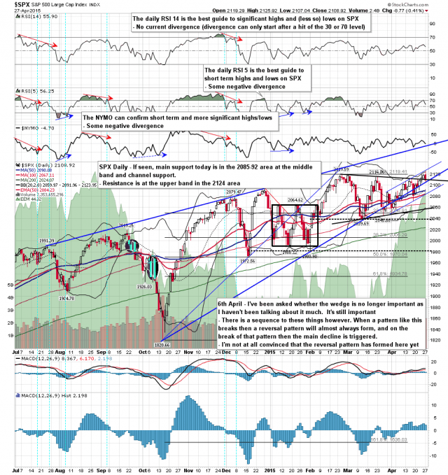 150428 SPX Daily Patterns BBs MAs