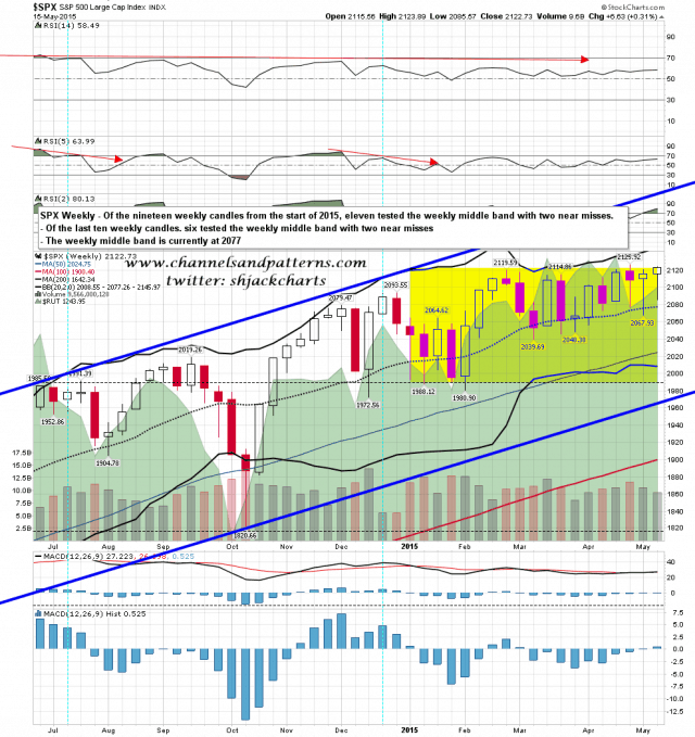 150518 SPX Weekly Middle Band Hits