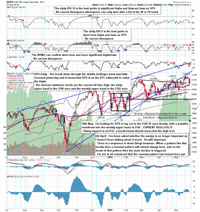 150528 SPX Daily Patterns BBs MAs