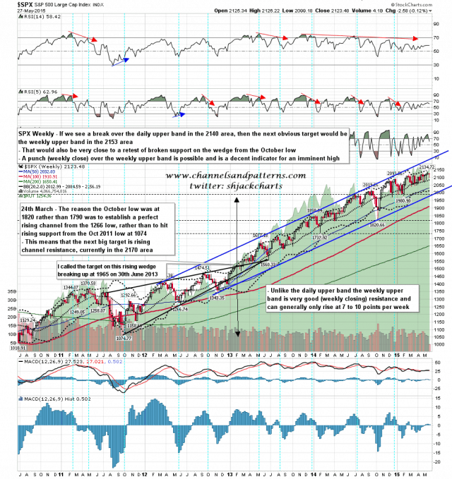 150528 SPX Weekly Patterns BBs MAs