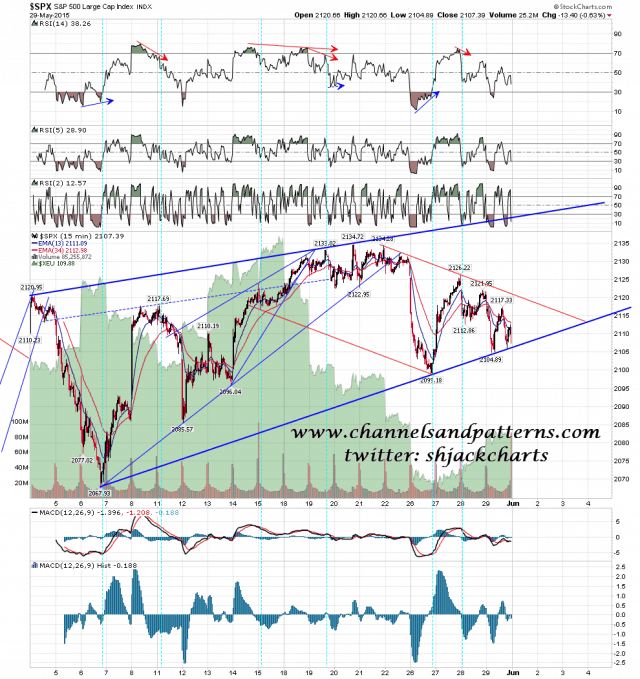 150601 SPX 15min Rising Wedge