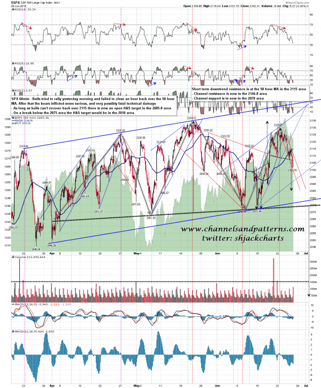 150626 SPX 60min Rising Channel and HS Patterns