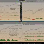 $NDX trend indicators July 9th