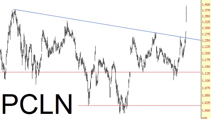 0805-pcln