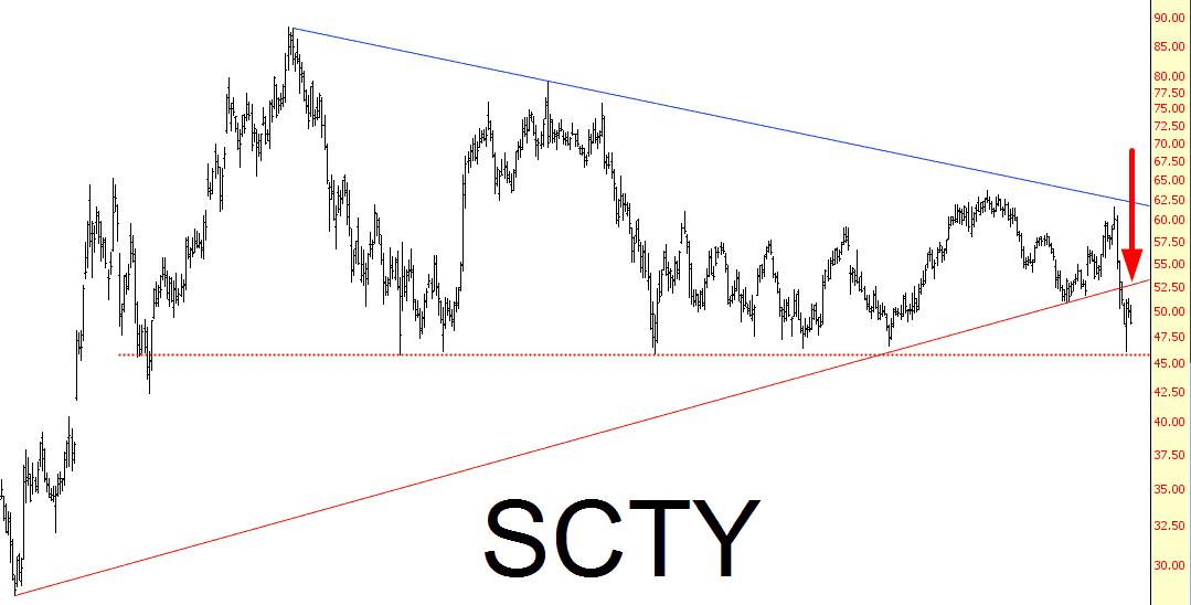 0814-SCTY