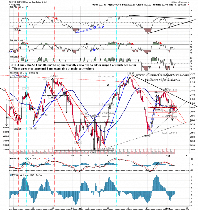 150805 SPX 60min Triangle Action