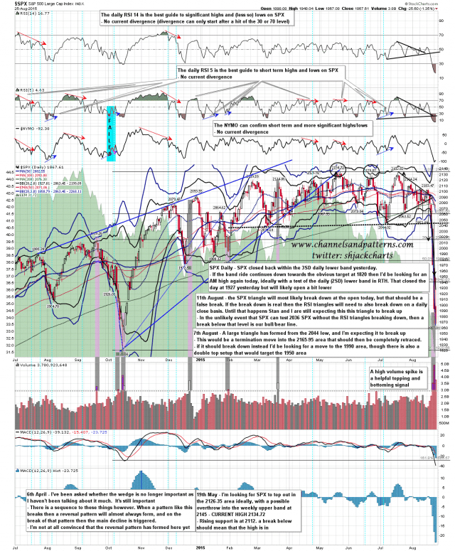 150826 SPX Daily Lower Band Ride