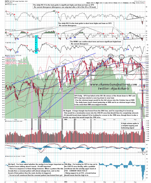 150901 SPX Daily Patterns BBs MAs