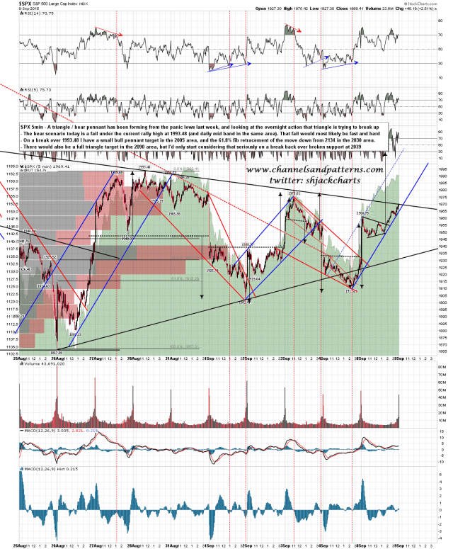150909 SPX 5min Trendlines and Triangles