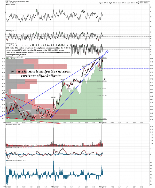 150916 SPX 1min Rising Wedge and Likely DT