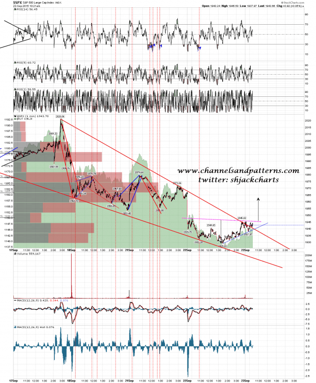 150923 SPX 1min Falling Wedge and Poss IHS