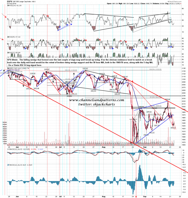 150923 SPX 60min Falling Channel and Wedges