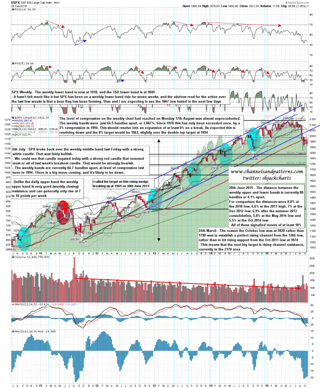 150928 SPX Weekly Lower Band Ride