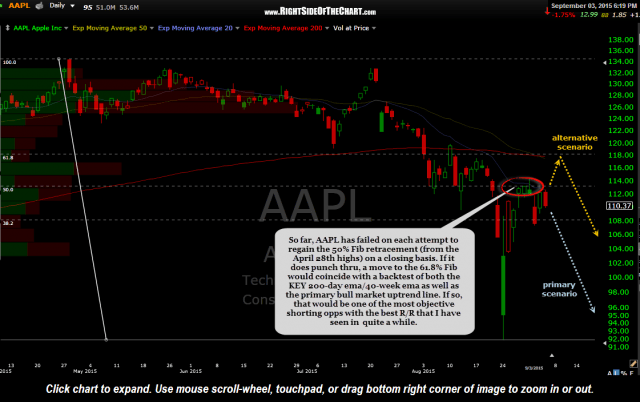 AAPL daily 2 Sept 3rd