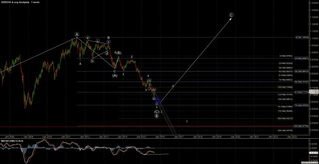 AUDUSD - Long Analysis - Sep-20 1710 PM (1 week)