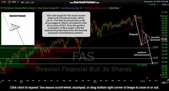 FAS ETF chart