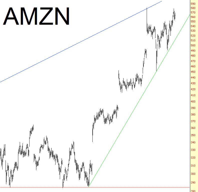 1022-AMZN