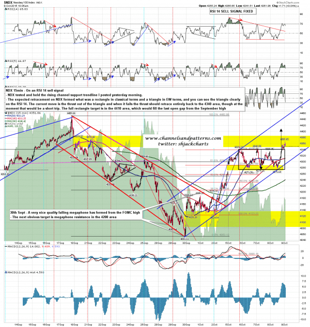 151009 NDX 15min Rising Channel