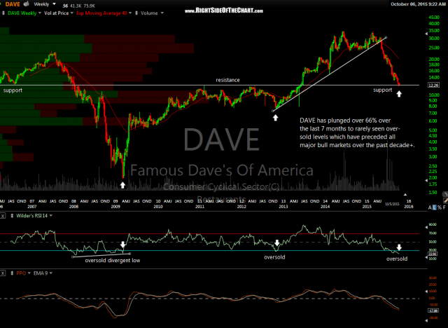 DAVE weekly Oct 6th