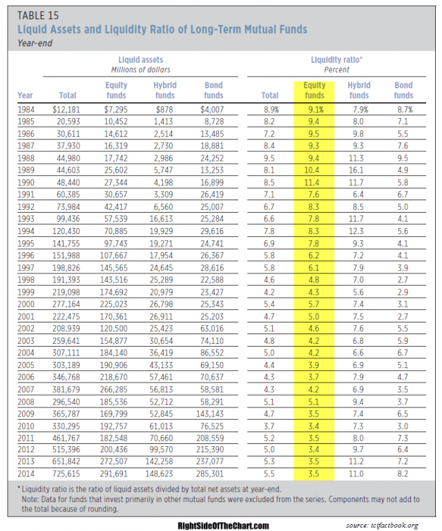 Historical Liquidity Ratios